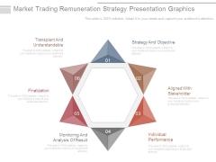Market Trading Remuneration Strategy Presentation Graphics