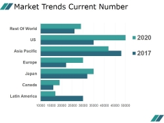 Market Trends Current Number Ppt PowerPoint Presentation Images