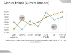 Market Trends Current Number Ppt PowerPoint Presentation Inspiration
