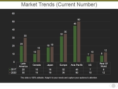 Market Trends Current Number Ppt PowerPoint Presentation Outline Rules