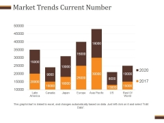 Market Trends Current Number Ppt PowerPoint Presentation Templates