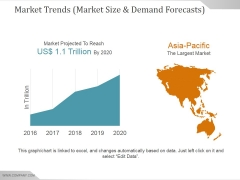 Market Trends Market Size And Demand Forecasts Ppt PowerPoint Presentation Topics