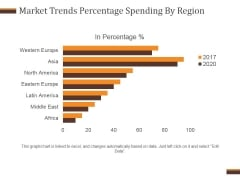 Market Trends Percentage Spending By Region Ppt PowerPoint Presentation Diagrams