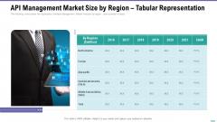 Market Viewpoint Application Programming Interface Governance API Management Market Size By Region Tabular Representation Diagrams PDF