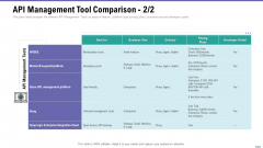 Market Viewpoint Application Programming Interface Governance API Management Tool Comparison Delivery Demonstration PDF