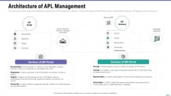 Market Viewpoint Application Programming Interface Governance Architecture Of Apl Management Template PDF