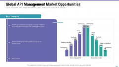 Market Viewpoint Application Programming Interface Governance Global API Management Market Opportunities Introduction PDF