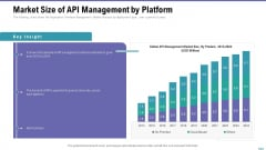 Market Viewpoint Application Programming Interface Governance Market Size Of API Management By Platform Elements PDF