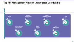 Market Viewpoint Application Programming Interface Governance Top API Management Platform Aggregated User Rating Portrait PDF