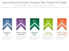 Market Volume Estimation Scalability Rate Timeline Ppt Slides