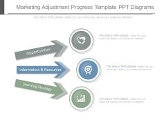 Marketing Adjustment Progress Template Ppt Diagrams