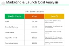 Marketing And Launch Cost Analysis Ppt PowerPoint Presentation Model Rules