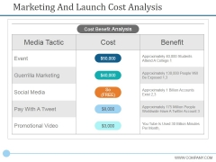Marketing And Launch Cost Analysis Ppt PowerPoint Presentation Pictures Sample