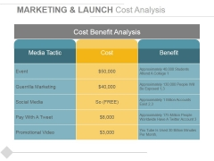 Marketing And Launch Cost Analysis Ppt PowerPoint Presentation Professional File Formats