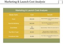 Marketing And Launch Cost Analysis Ppt PowerPoint Presentation Styles Grid