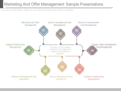 Marketing And Offer Management Sample Presentations