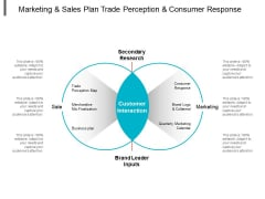 Marketing And Sales Plan Trade Perception And Consumer Response Ppt PowerPoint Presentation Portfolio Design Ideas