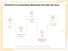 Marketing Automation Timeframe For Automating Marketing Activities Services Sample PDF