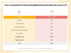 Marketing Automation Your Investment For Automating Marketing Activities Services Research Themes PDF