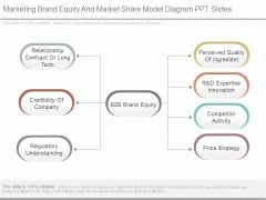 Marketing Brand Equity And Market Share Model Diagram Ppt Slides