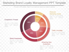 Marketing Brand Loyalty Management Ppt Template