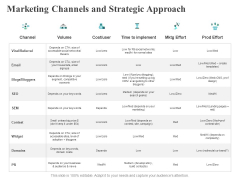Marketing Channels And Strategic Approach Cost Ppt PowerPoint Presentation Visual Aids Background Images