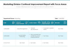 Marketing Division Continual Improvement Report With Focus Areas Ppt PowerPoint Presentation Outline Example PDF