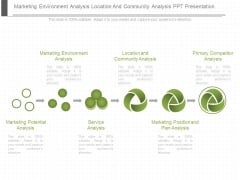 Marketing Environment Analysis Location And Community Analysis Ppt Presentation