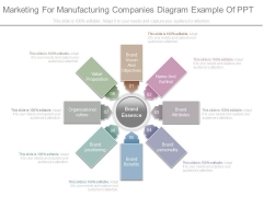 Marketing For Manufacturing Companies Diagram Example Of Ppt