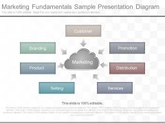 Marketing Fundamentals Sample Presentation Diagram