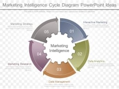Marketing Intelligence Cycle Diagram Powerpoint Ideas