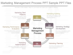 Marketing Management Process Ppt Sample Ppt Files