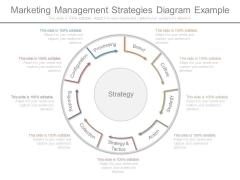 Marketing Management Strategies Diagram Example
