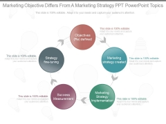 Marketing Objective Differs From A Marketing Strategy Ppt Powerpoint Topics