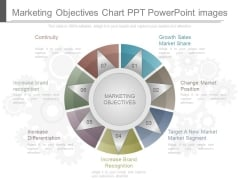 Marketing Objectives Chart Ppt Powerpoint Images