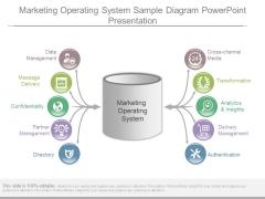 Marketing Operating System Sample Diagram Powerpoint Presentation