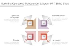 Marketing Operations Management Diagram Ppt Slides Show
