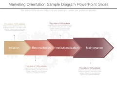 Marketing Orientation Sample Diagram Powerpoint Slides