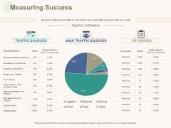 Marketing Pipeline Vs Cog Measuring Success Ppt Styles PDF