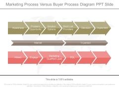 Marketing Process Versus Buyer Process Diagram Ppt Slide