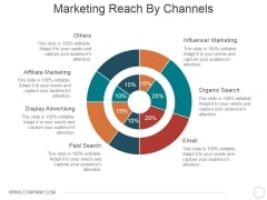 Marketing Reach By Channels Ppt PowerPoint Presentation Gallery Display