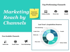Marketing Reach By Channels Ppt PowerPoint Presentation Infographics Design Templates