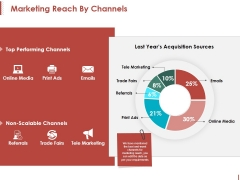 Marketing Reach By Channels Ppt PowerPoint Presentation Pictures Inspiration