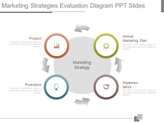 Marketing Strategies Evaluation Diagram Ppt Slides