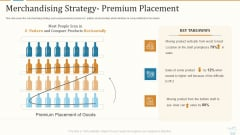 Marketing Strategies For Retail Store Merchandising Strategy- Premium Placement Graphics PDF