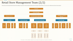 Marketing Strategies For Retail Store Retail Store Management Team President Structure PDF