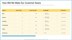 Marketing Technology Stack How Will We Make Our Customer Aware Icons PDF