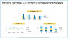 Marketing Technology Stack Performance Measurement Dashboard Demonstration PDF