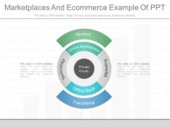 Marketplaces And Ecommerce Example Of Ppt