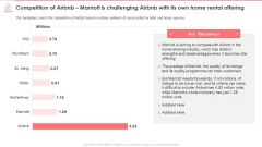 Marriott Is Challenging Airbnb With Its Own Home Rental Offering Infographics PDF